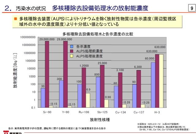 http://www.meti.go.jp/earthquake/nuclear/pdf/140115/140115_01c.pdf