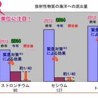 http://www.tepco.co.jp/cc/press/betu14_j/images/140811j0105.pdf より