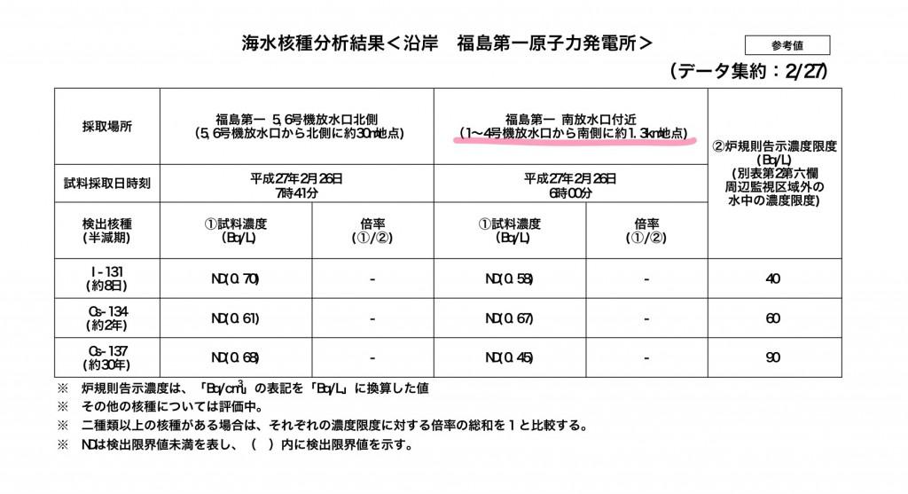 http://www.tepco.co.jp/nu/fukushima-np/f1/smp/2015/images/seawater_150227-j.pdf より