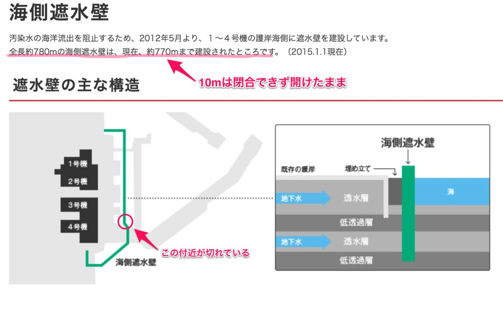 http://www.tepco.co.jp/decommision/planaction/seasidewall/index-j.html より