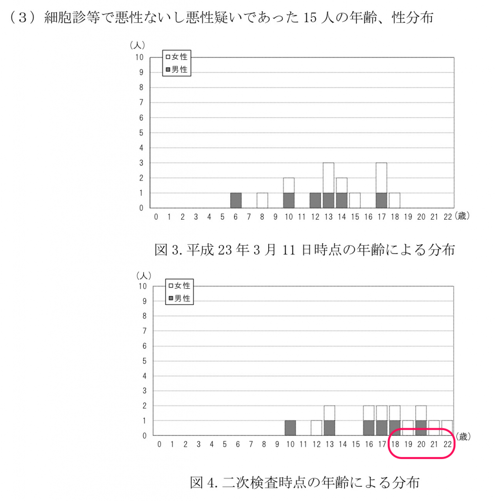 第19回検討委員会資料より 本格検査 http://www.pref.fukushima.lg.jp/uploaded/attachment/115322.pdf