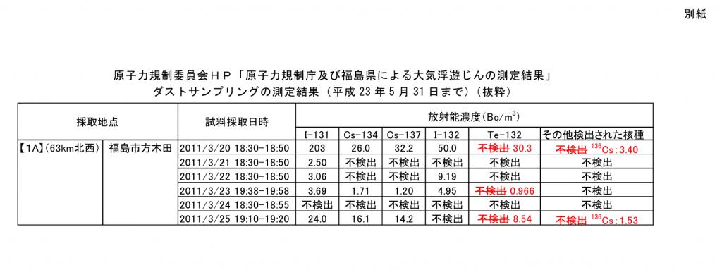 http://radioactivity.nsr.go.jp/ja/contents/11000/10862/24/222_20150706.pdf