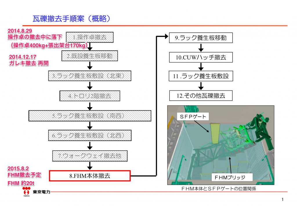 http://www.tepco.co.jp/news/2015/images/150715c.pdf より 赤字は筆者