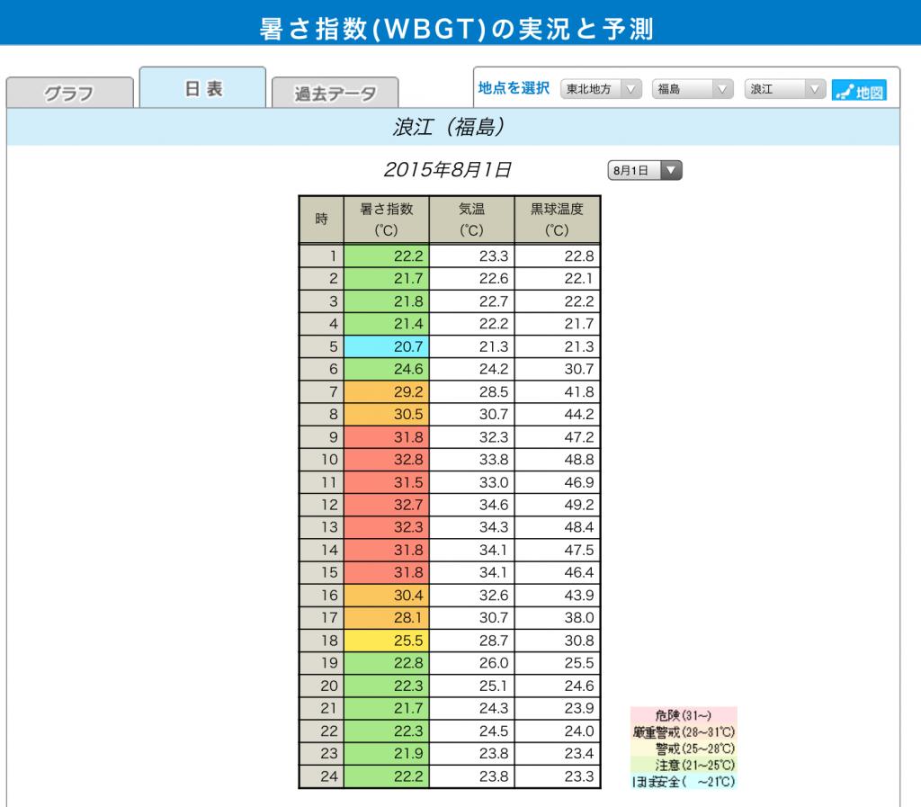 http://www.wbgt.env.go.jp/day_list.php?region=02&prefecture=36&point=36411&day=20150801#