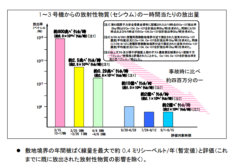 http://www.tepco.co.jp/cc/press/betu11_j/images/110920c.pdf より