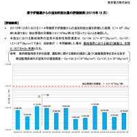 http://www.tepco.co.jp/nu/fukushima-np/f1/smp/2016/images/additional_amount_160119-j.pdf より